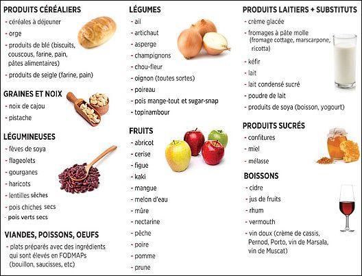 Aliment a eviter pendant un regime – Régime pauvre en calories
